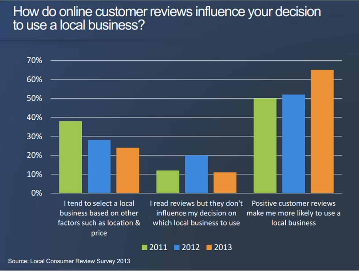 online reviews matter