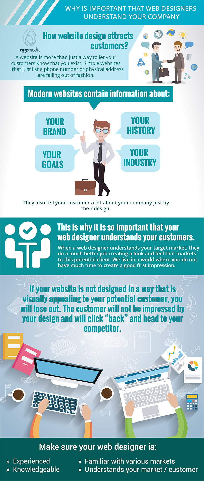 Why it's Important that Web Designers Understand your Customers - eggsmedia infographic