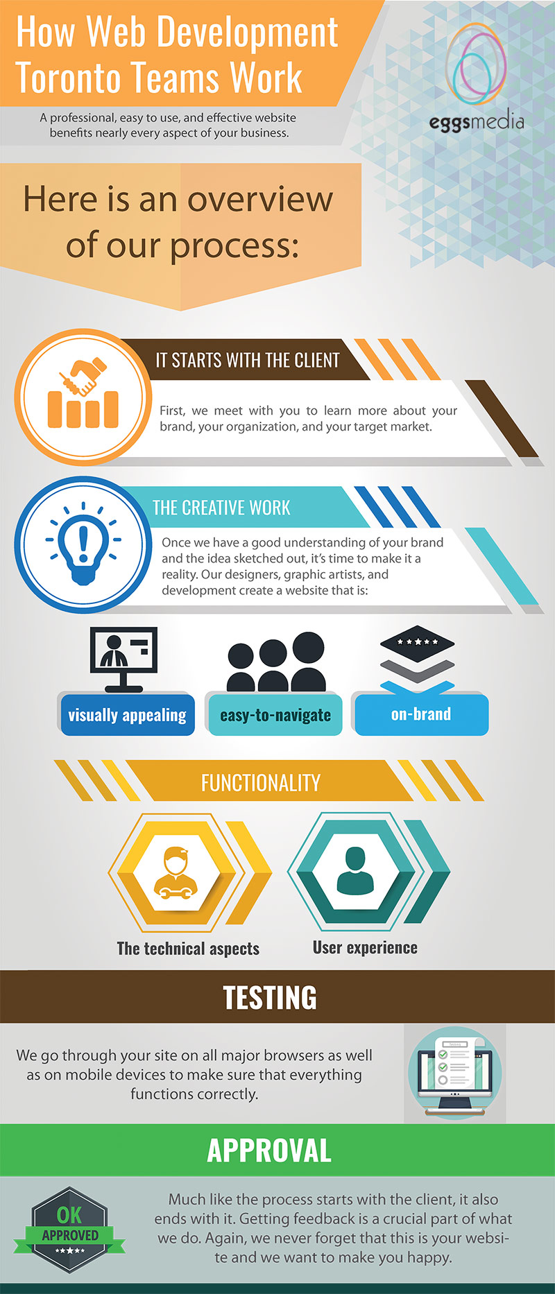 how web development toronto teams work eggsmedia infographic